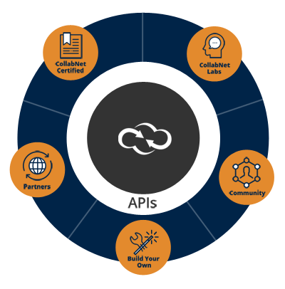 Leverage a best-of-breed approach for end-to-end application lifecycle management
