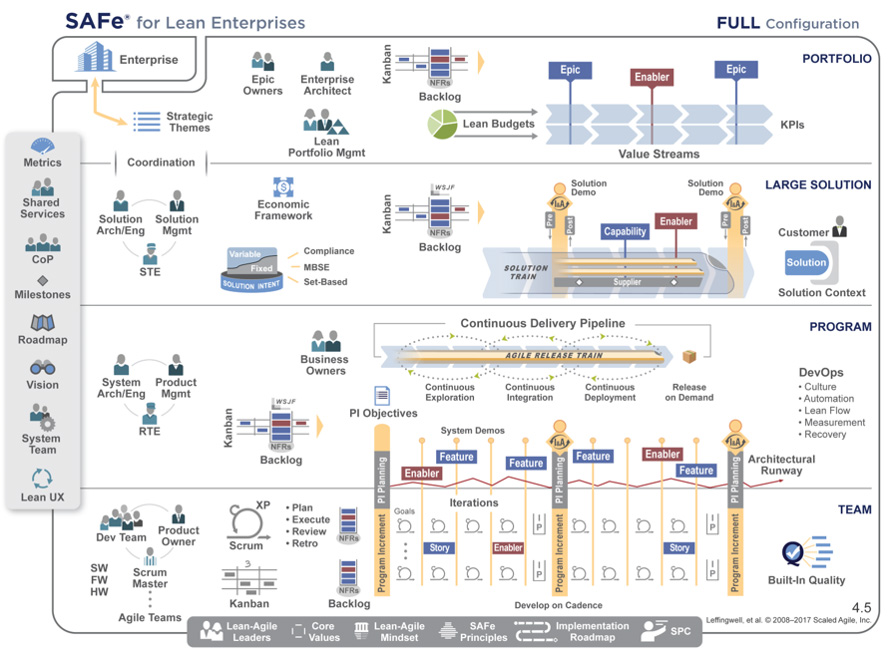 Scale Enterprise Agile with the Scaled Agile Framework