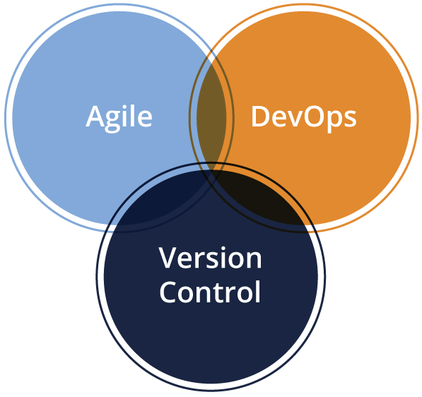 Agile Devops Version control