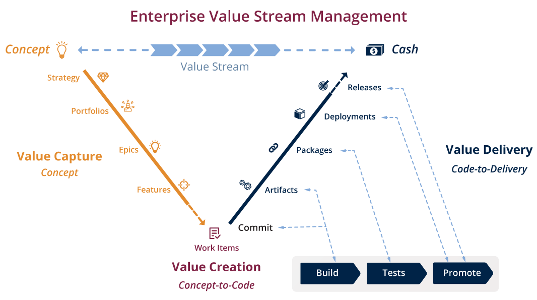 Enterprise Value Stream Management