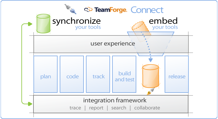 Synchronize and Embed Point Tools with TeamForge®