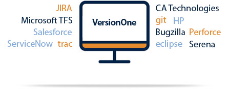 VersionOne Integrations